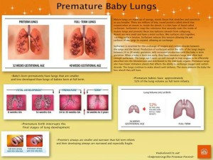 premature baby lungs